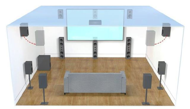 Auro 3D 13.1 Setup