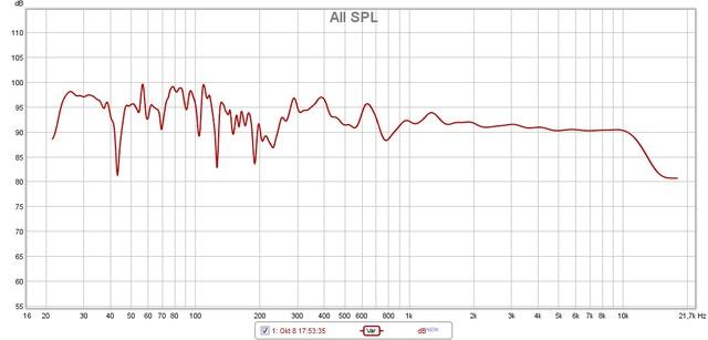 REW Messung von DIRAC Korrektur 1 LS var smoothing
