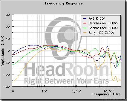 Z1000 K550 HD800 HD600
