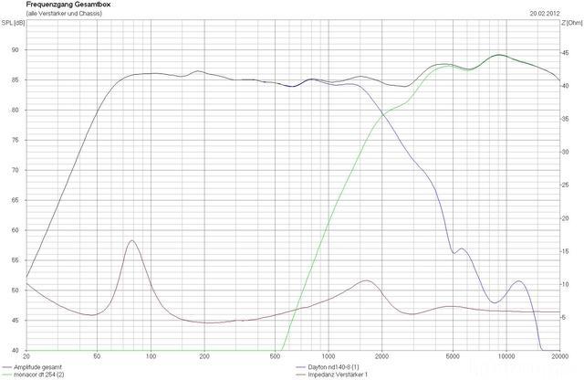 System Mit Monacor DT-254 0°