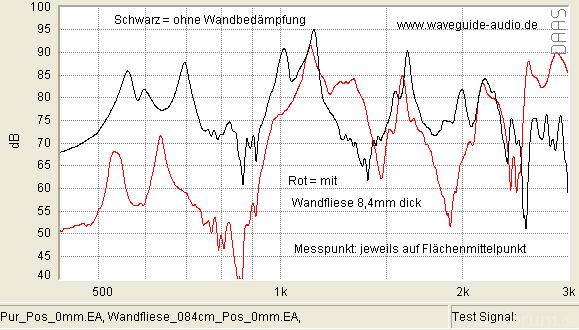 Wandfliese 084cm Pos 0mm