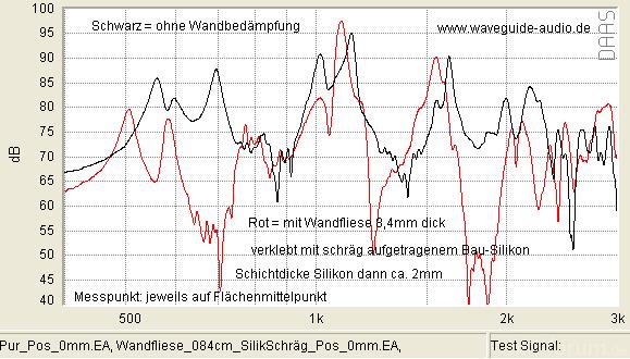 Wandfliese 084cm SilikSchr?g Pos 0mm