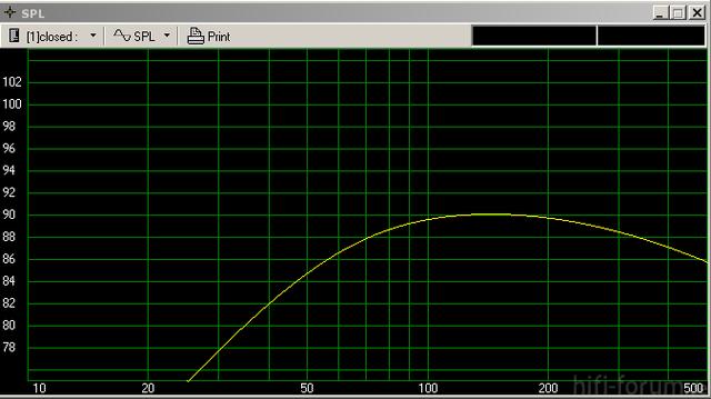 Versacube Simulation Ohne Bassanhebung (SPL)