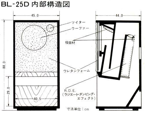 Bl 25d(1)