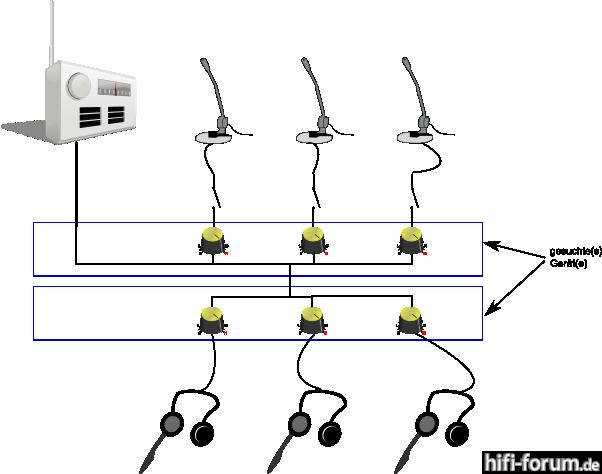 MixerVerteiler