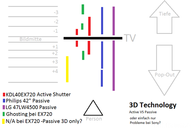 3d Ghosting Active Vs Passive