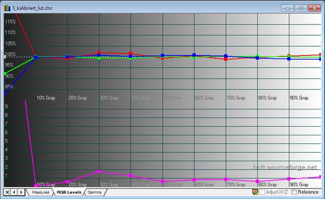 HD300X Kalibriert LUT RGB