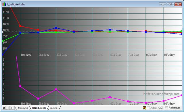 HD300X Kalibriert RGB