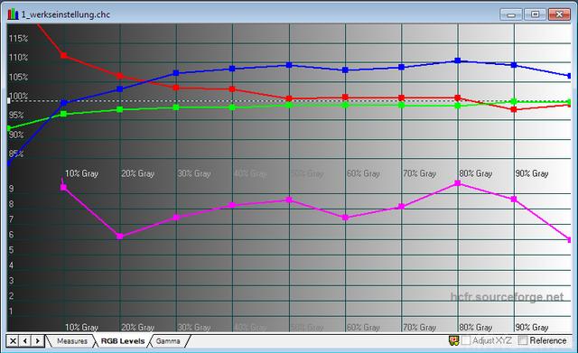 HD300X Werkseinstellungen RGB