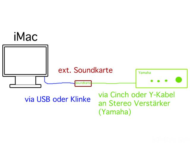 IMac An Verstärker Mit Soundkarte