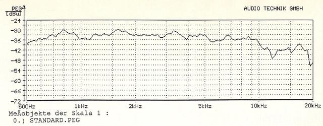 JBL 2441+2397 Frequenzgang