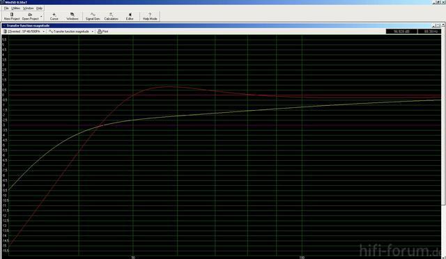 Rot 155l 46 Hz Gelb 155l 35hz  0db