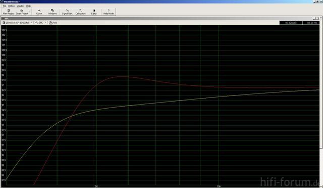 Rot 155l 46 Hz Gelb 155l 35hz  Spl 1w 1m Db