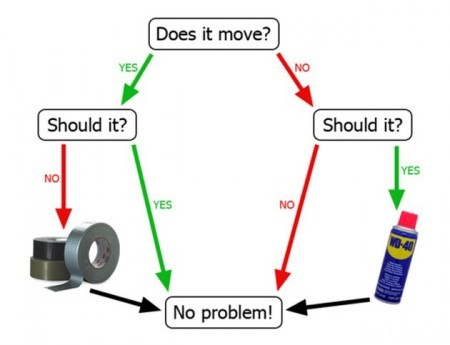 WD40+Duct+Tape+Flow+Chart