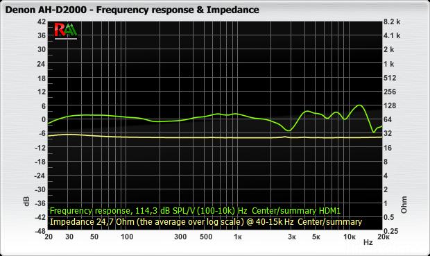 Denon_AH-D2000_fr_impedance