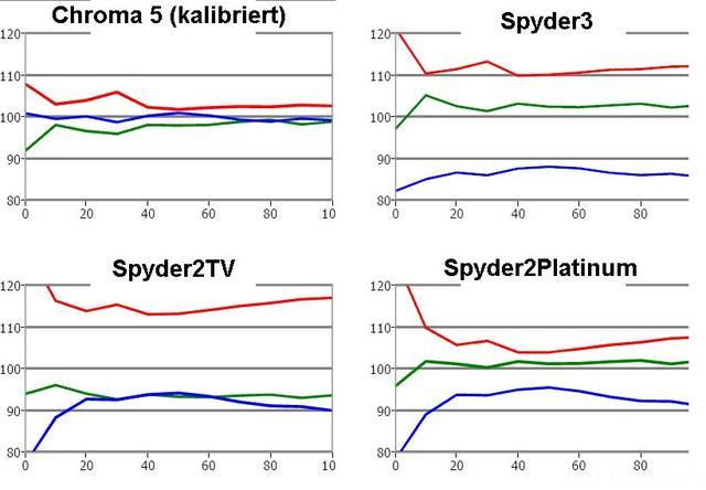 Vergleichsmessungen Chroma5 (kalibriert) Zu Spyder 2 (TV+Platinum) Und Spyder 3