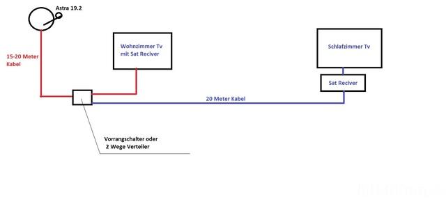 Astra 19.2 Auf 2 Fernsehern / Kein Signal, Satellit (DVB-S) - HIFI-FORUM