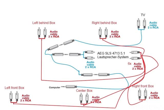 Computer & Fernseher gleichzeitig an AEG SLS 4713 5,1 Lautsprecher ...