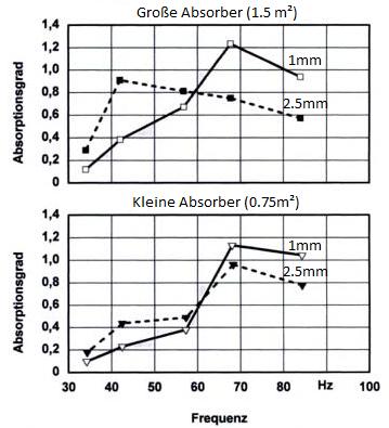 VPR absorption