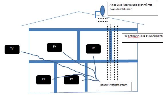 empfehlung verkabelung vorhandene sch ssel umbau satellit dvb s hifi forum. Black Bedroom Furniture Sets. Home Design Ideas