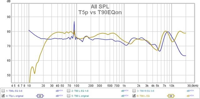 T5p vs. T90EQon