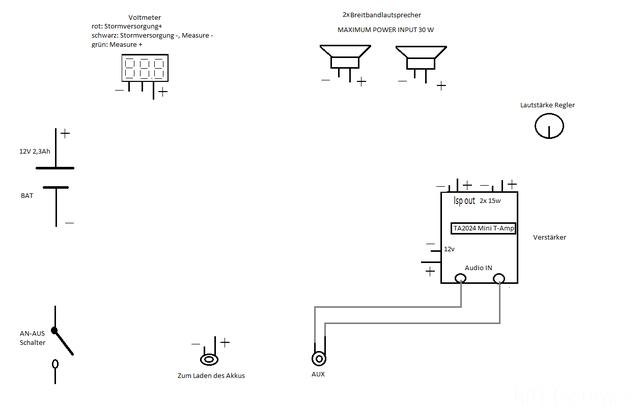 Bau eines Tragbaren Lautsprechers, Sonstiges - HIFI-FORUM