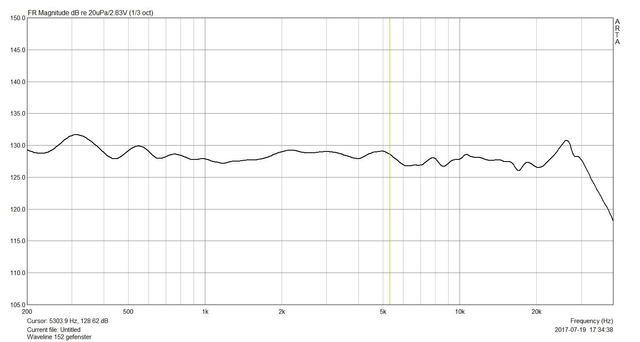 Waveline 152 Frequenzgang
