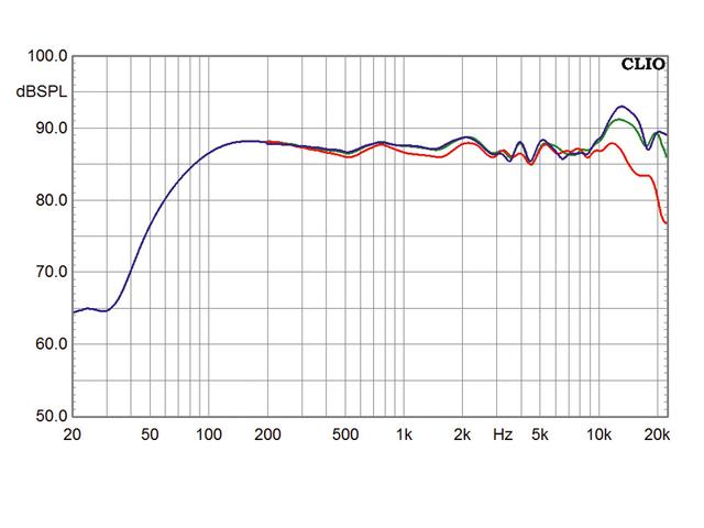 Frequenzgang Magnat Vector 203