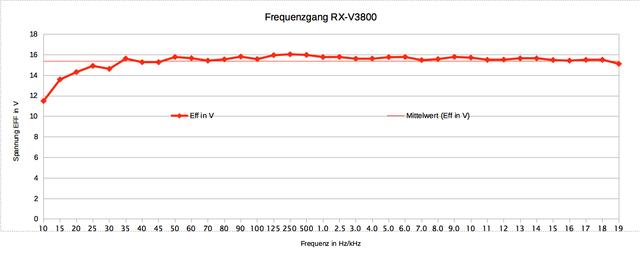 Frequenzgang-Yamaha-RX-V3800