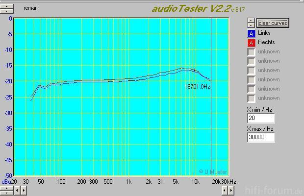 2011 03 12 Dual C804 Tapedeck 11 FreqGang TDK AD NRoff