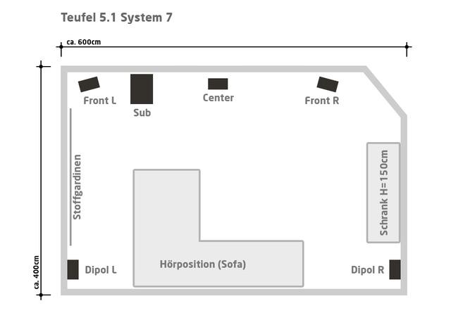 Aufstellung Teufel System 7