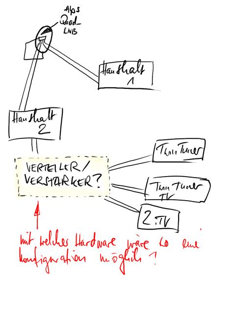 3 twin tuner an 2 zuleitungen eines quad lnbs betreiben satellit dvb s hifi forum. Black Bedroom Furniture Sets. Home Design Ideas