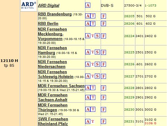NDR Und Andere
