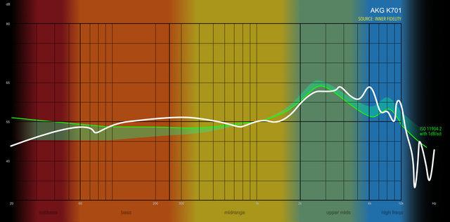 AKG K701 Messungen