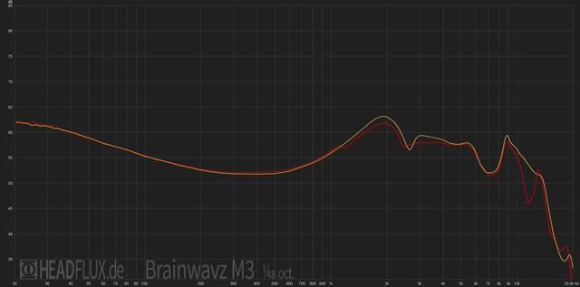 Brainwavz-M3-web