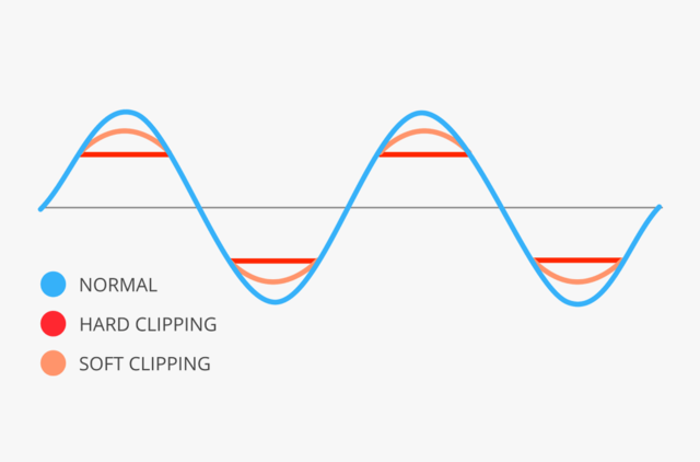 Hard-clipping-vs-soft-clipping-diagram