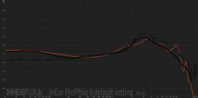 InEar ProPhile 8 default harman