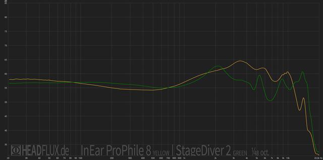 InEar ProPhile 8 vs StageDiver 2 web