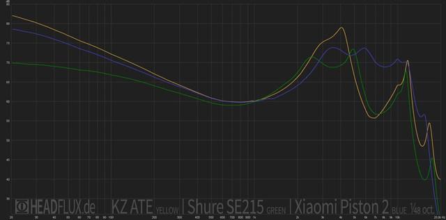 KZ-ATE-vs-Shure-SE215-vs-Xiaomi-Piston-2-web