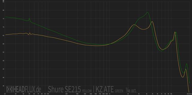 KZ ATE vs Shure SE215 web