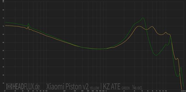 KZ ATE vs Xiaomi Piston v2 web