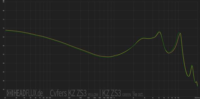 KZ ZS3 cyfers vs meiner web