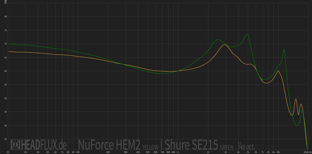 NuForce HEM2 vs Shure SE215 web