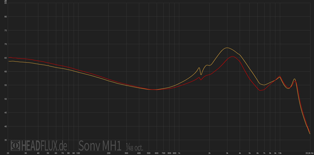 Sony-MH1