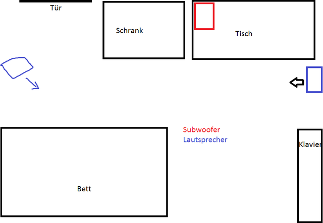 Aufbau des Zimmers