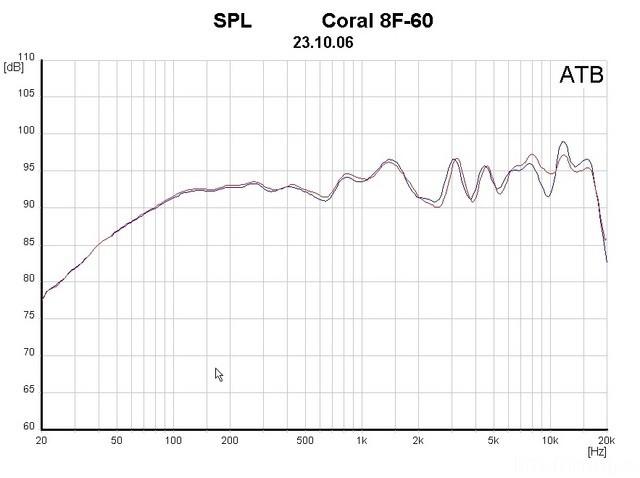 CORAL 8F60 FG
