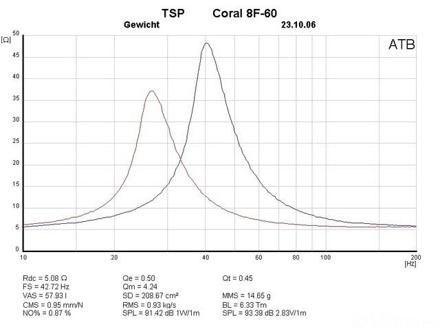 CORAL 8F60 TSP