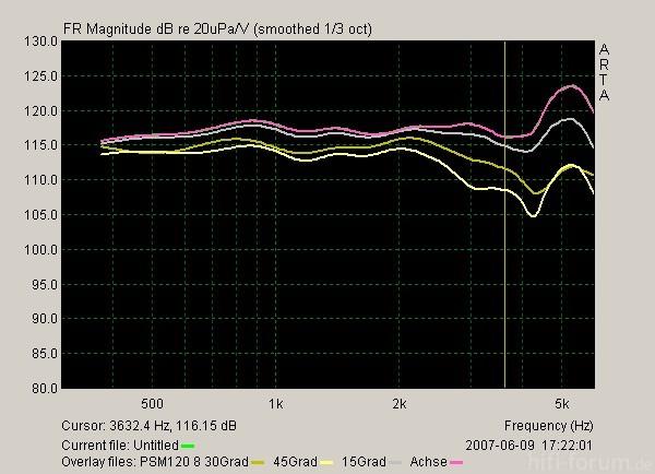 PSM120 8 Winkel Horizontal