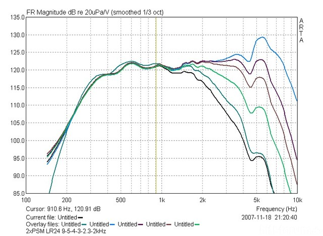 PSM120 9 5 4 3 2kHz LR24