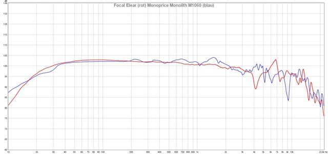 Focal Elear vs. Monoprice Monolith M1060